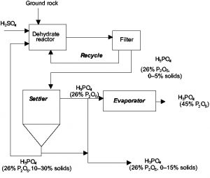 نمودار تولید فرآیند اسید فسفریک